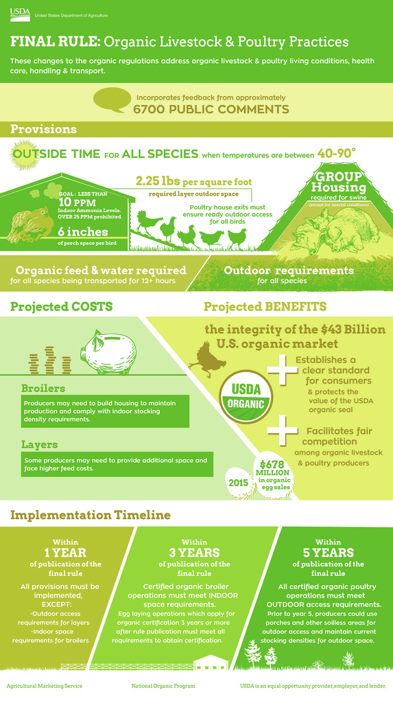 organic-livestock-and-poultry-infographic
