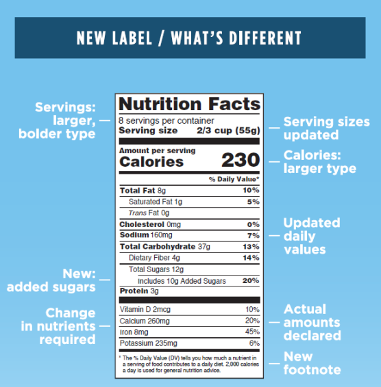 FDA Labeling What's Different